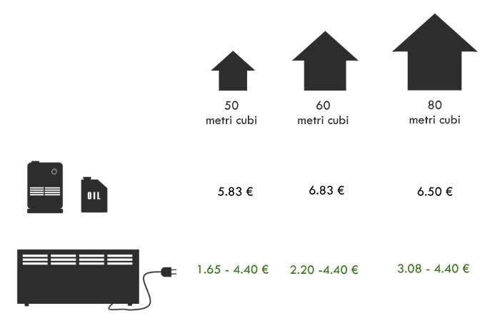 tabella comparativa costi risparmio stufa combustibile eletttrica