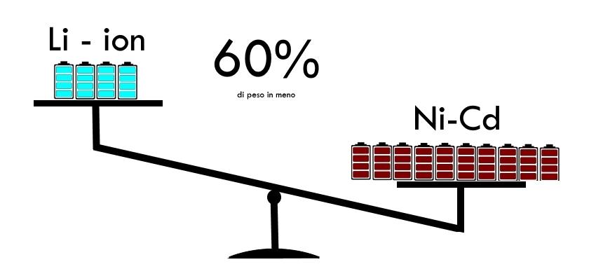 Migliore rapporto peso/potenza per le batterie al litio