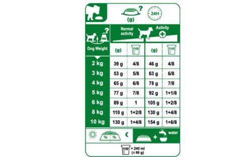 scheda di razionamento Royal Canin mini Sterilised