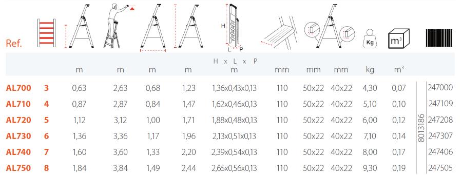 Tabella confronto Scale gierre Stabila in alluminio domestiche