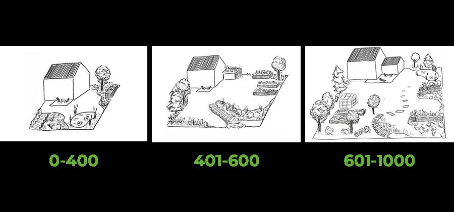 Questionario robot rasaerba: quanto è grande il tuo giardino?